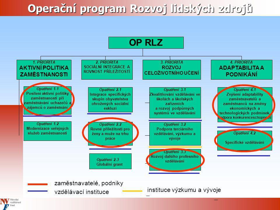 Operační program Rozvoj lidských zdrojů