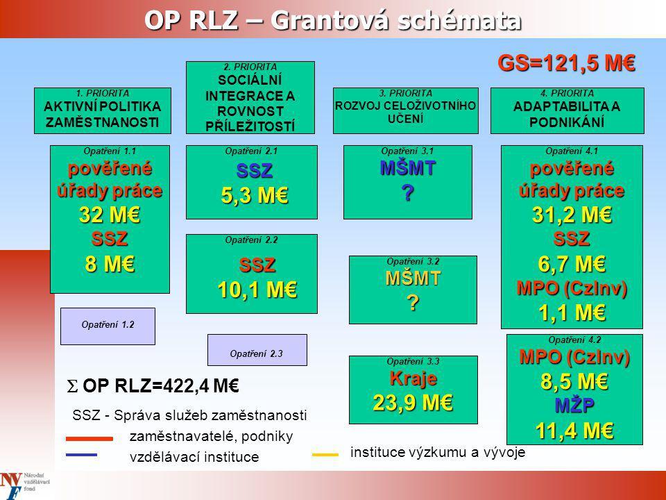 OP RLZ – Grantová schémata