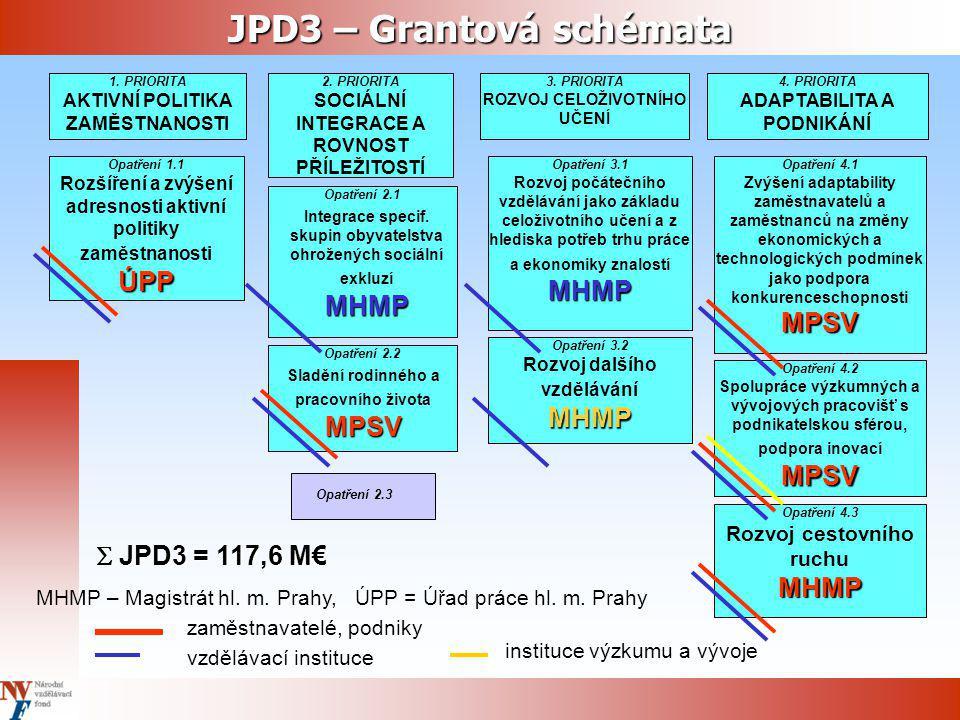 JPD3 – Grantová schémata