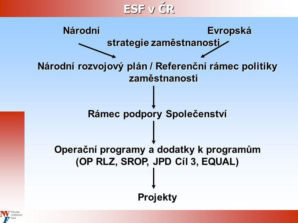 ESF v ČR Národní Evropská strategie zaměstnanosti