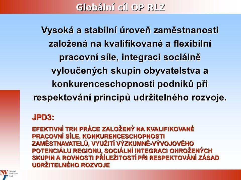 Globální cíl OP RLZ