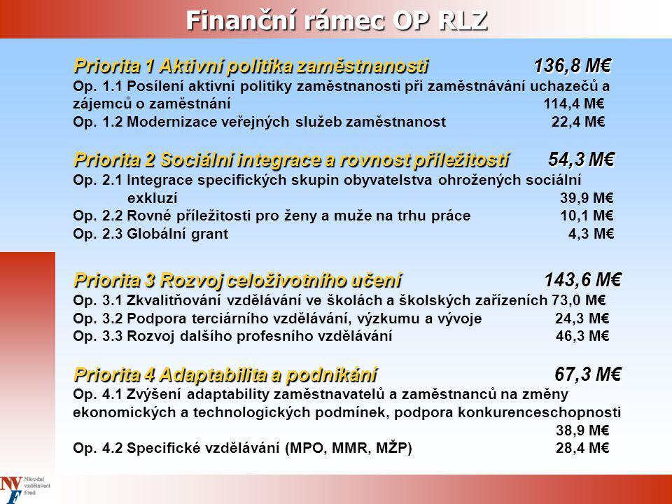 Finanční rámec OP RLZ Priorita 1 Aktivní politika zaměstnanosti 136,8 M€