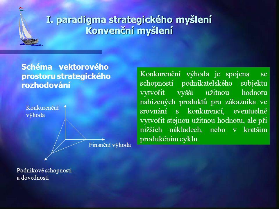 I. paradigma strategického myšlení Konvenční myšlení