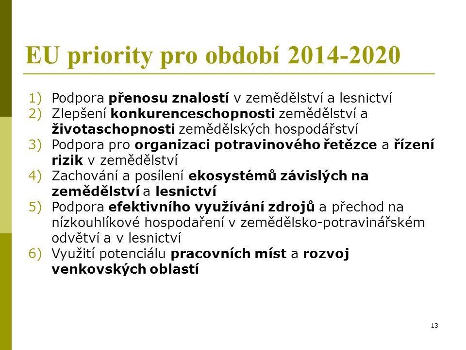EU priority pro období 2014-2020
