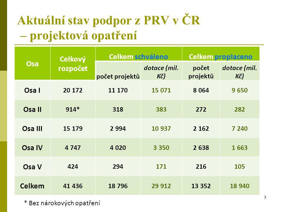 Aktuální stav podpor z PRV v ČR – projektová opatření