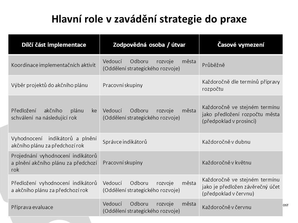 Hlavní role v zavádění strategie do praxe