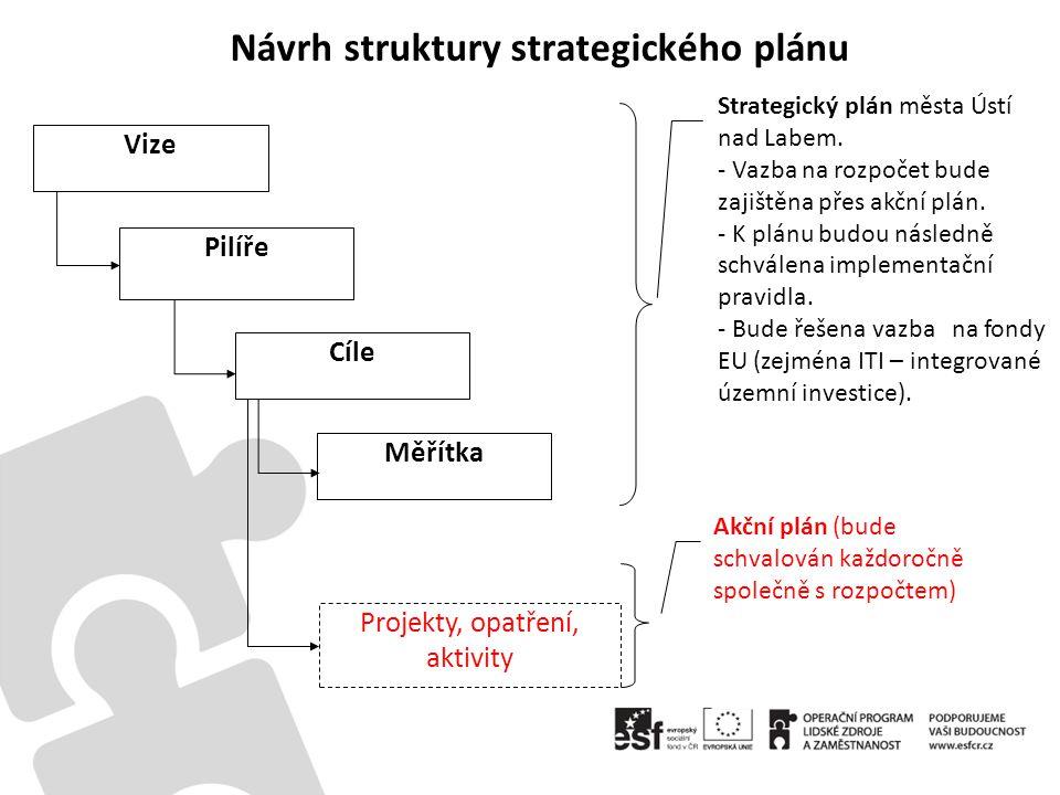 Návrh struktury strategického plánu