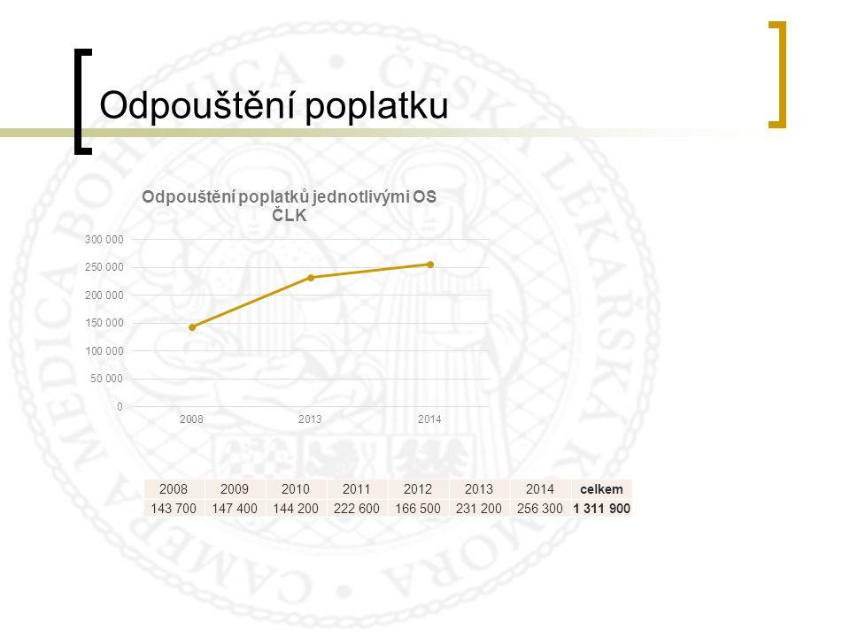 Odpouštění poplatku 2008 2009 2010 2011 2012 2013 2014 celkem 143 700