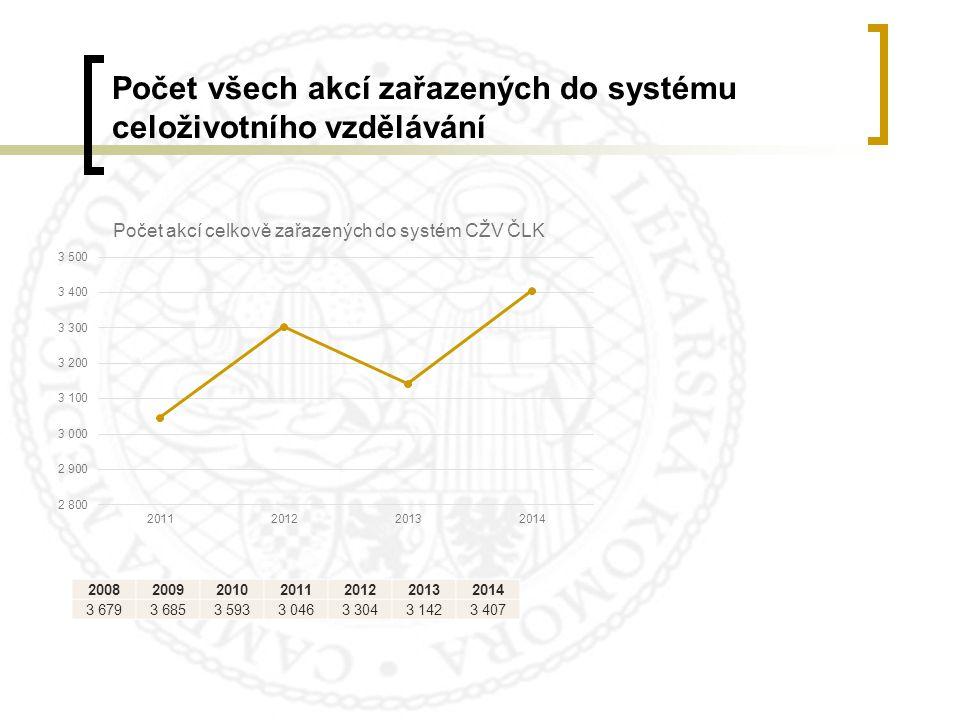 Počet všech akcí zařazených do systému celoživotního vzdělávání