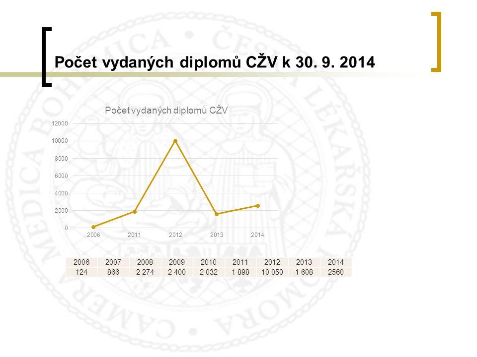 Počet vydaných diplomů CŽV k 30. 9. 2014