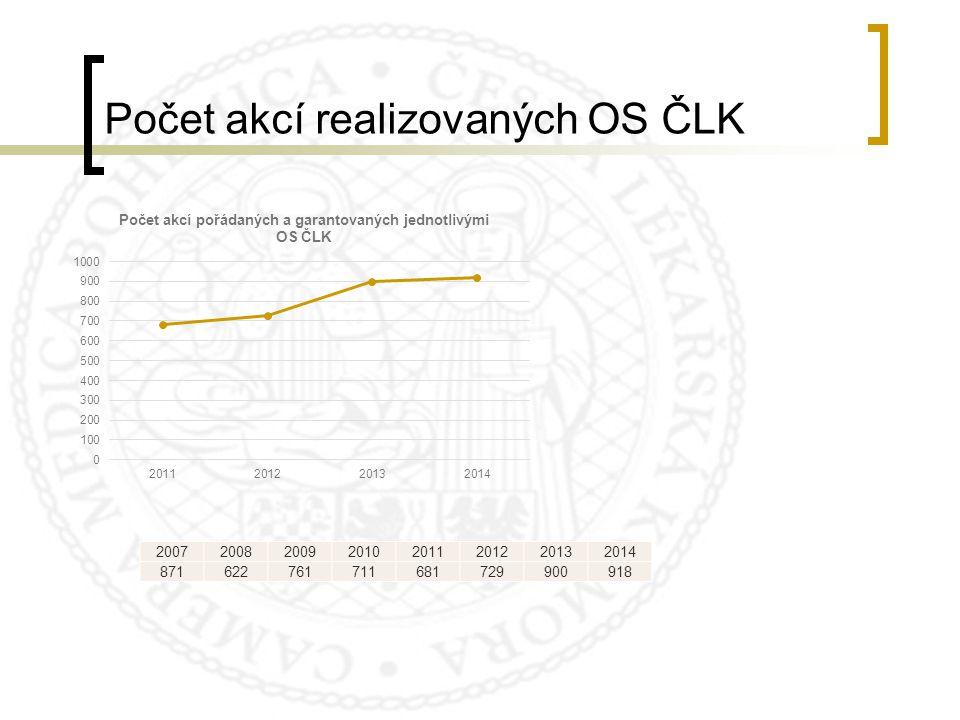 Počet akcí realizovaných OS ČLK