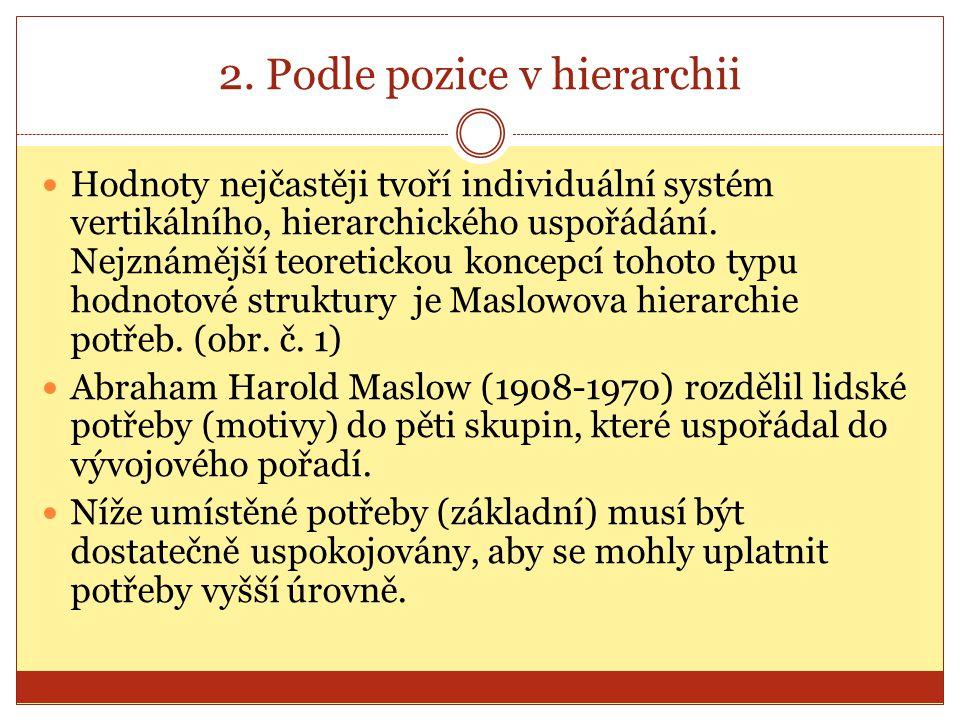 2. Podle pozice v hierarchii