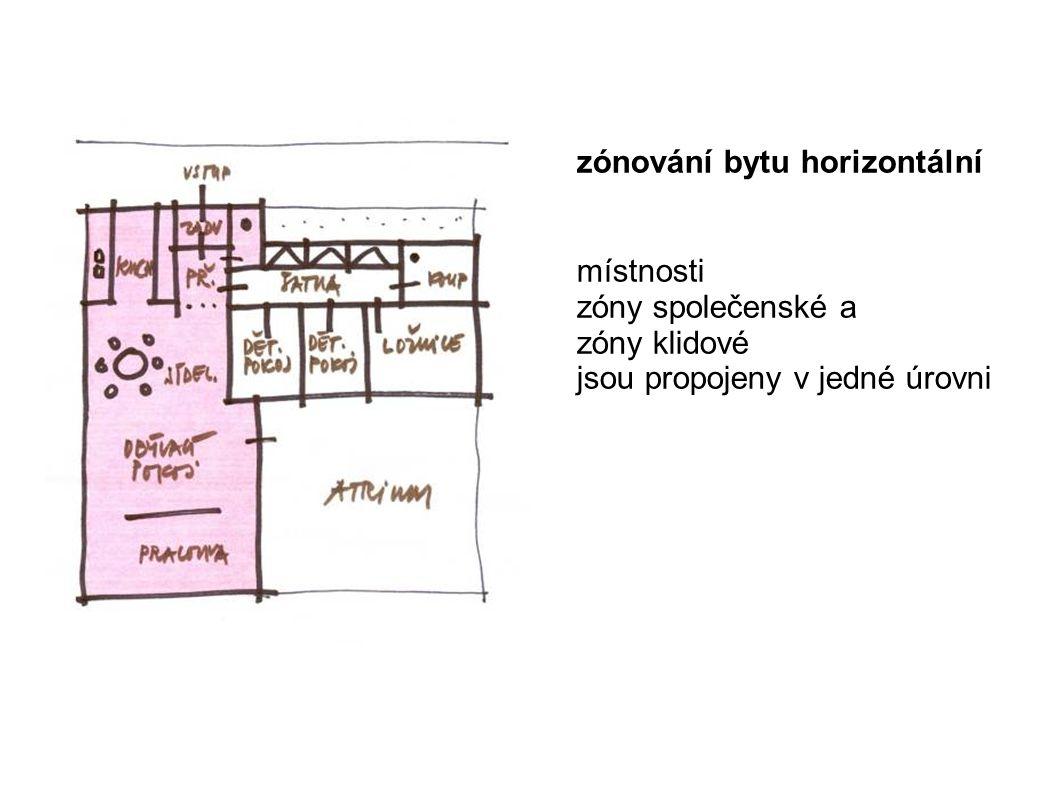 zónování bytu horizontální