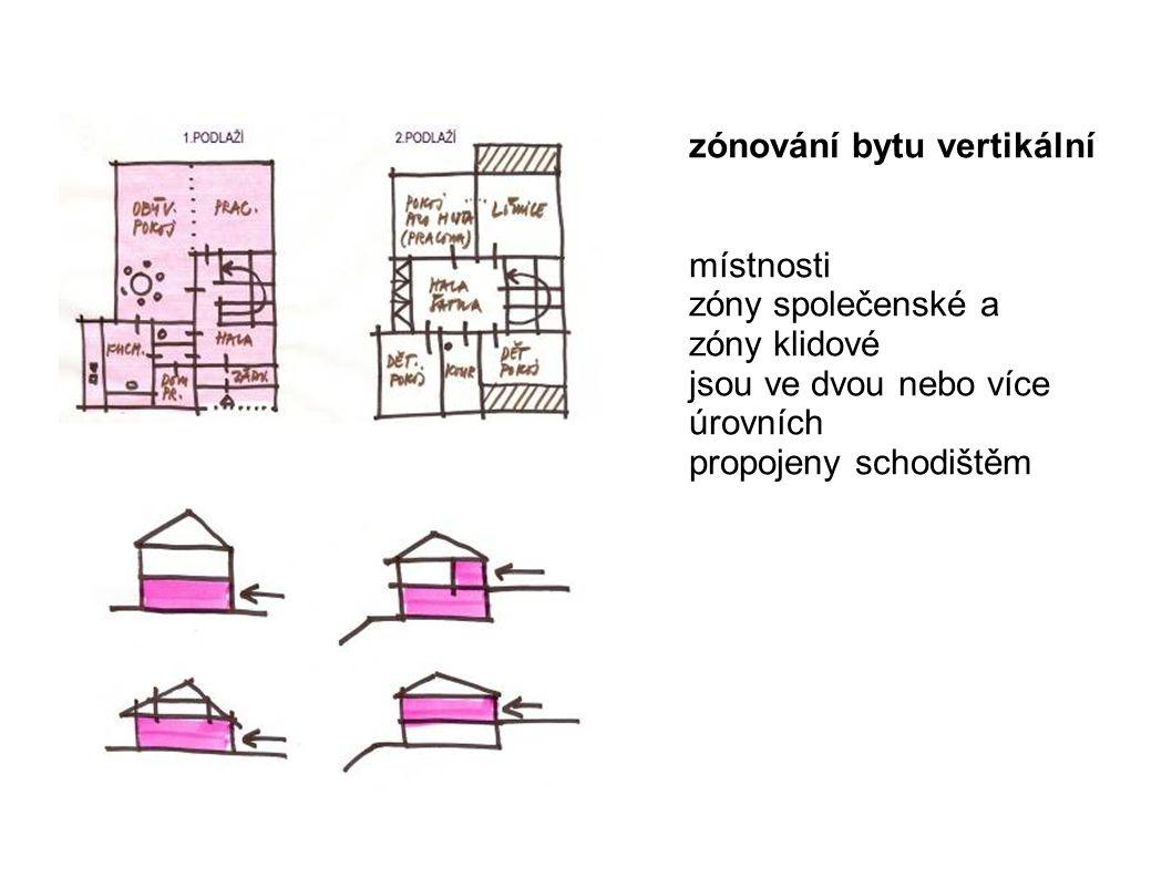 zónování bytu vertikální
