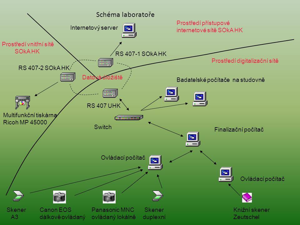Schéma laboratoře Prostředí přístupové internetové sítě SOkA HK