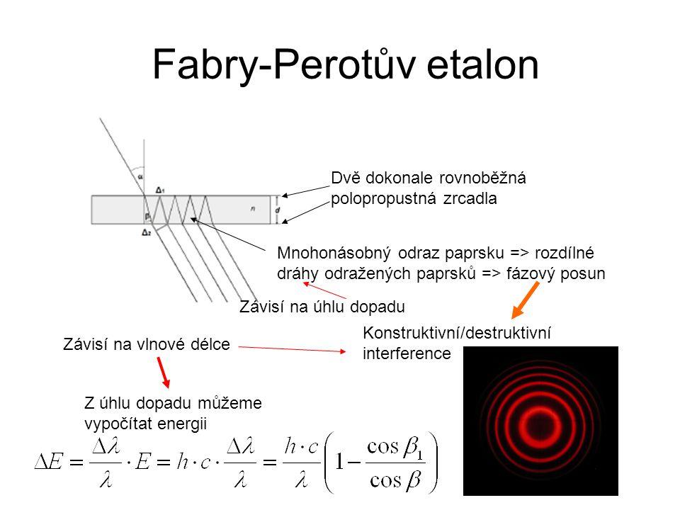 Fabry-Perotův etalon Dvě dokonale rovnoběžná polopropustná zrcadla