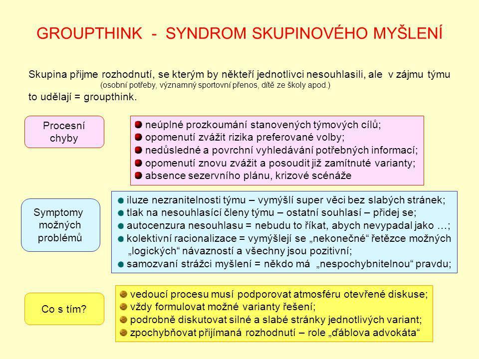 GROUPTHINK - SYNDROM SKUPINOVÉHO MYŠLENÍ