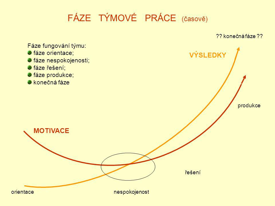 FÁZE TÝMOVÉ PRÁCE (časově)