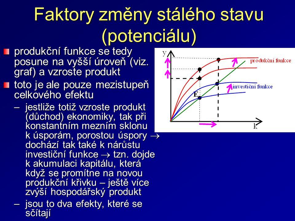 Faktory změny stálého stavu (potenciálu)