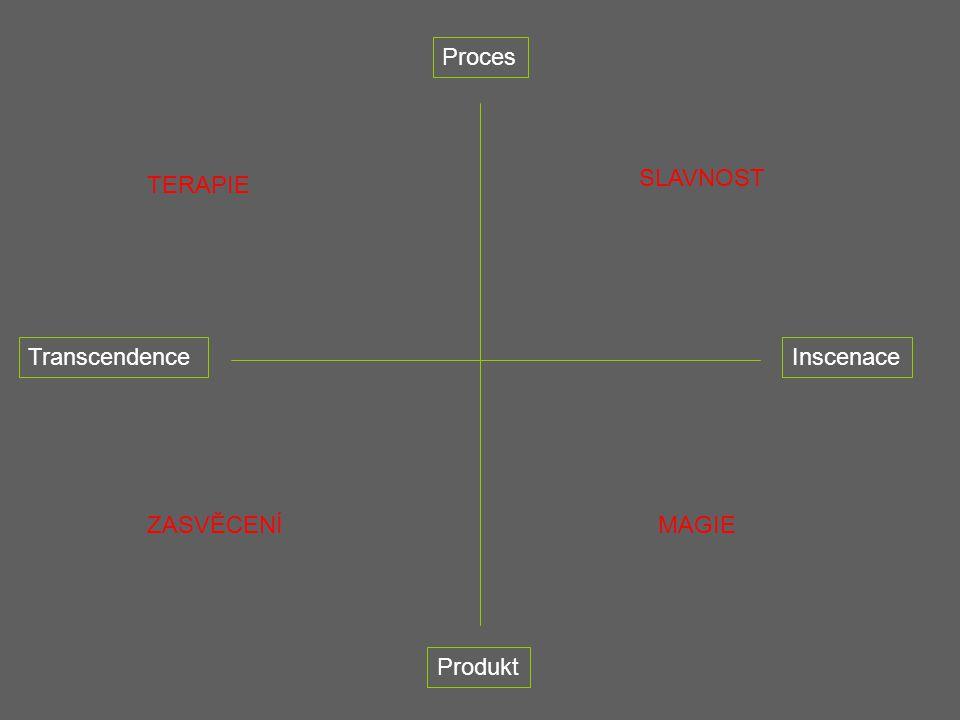 Proces SLAVNOST TERAPIE Transcendence Inscenace ZASVĚCENÍ MAGIE Produkt