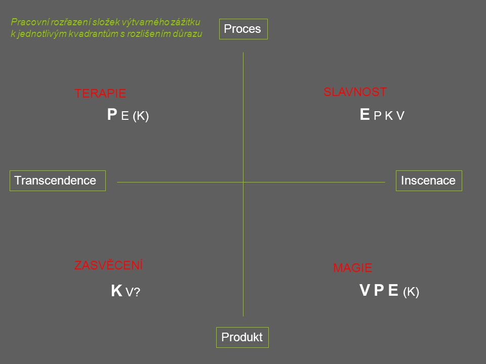 P E (K) E P K V K V V P E (K) Proces TERAPIE SLAVNOST Transcendence