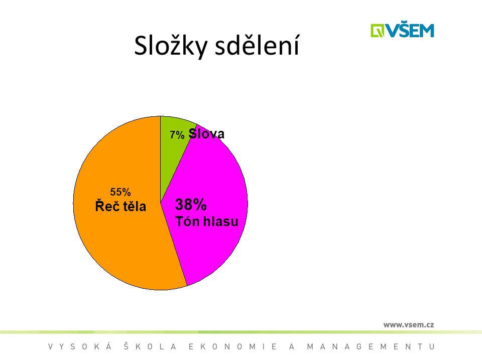 Složky sdělení 7% Slova 55% Řeč těla 38% Tón hlasu 12