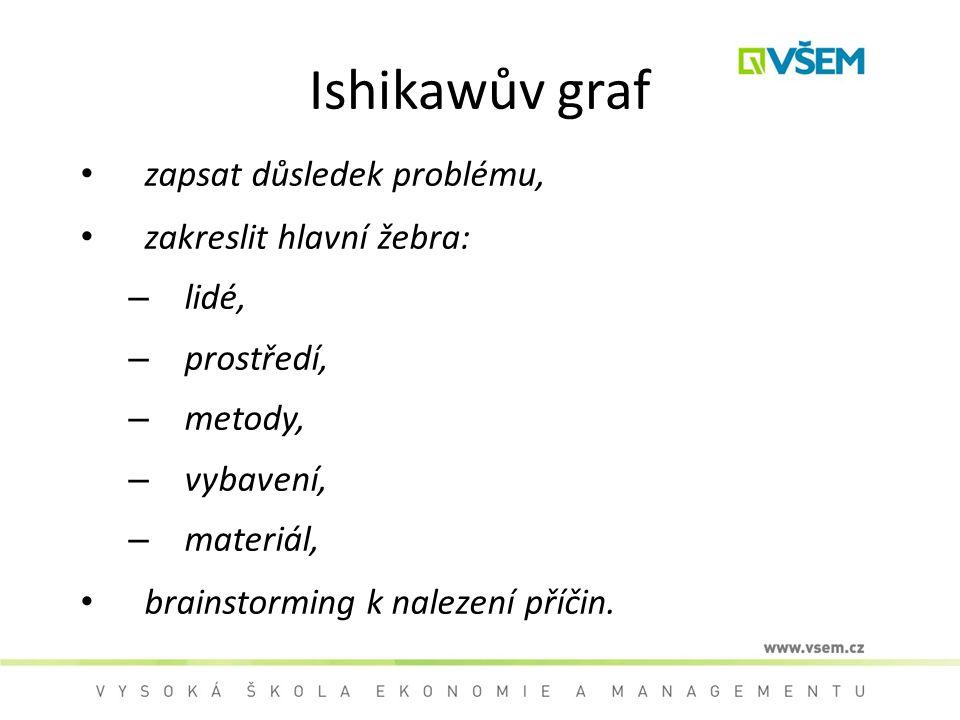 Ishikawův graf zapsat důsledek problému, zakreslit hlavní žebra: lidé,