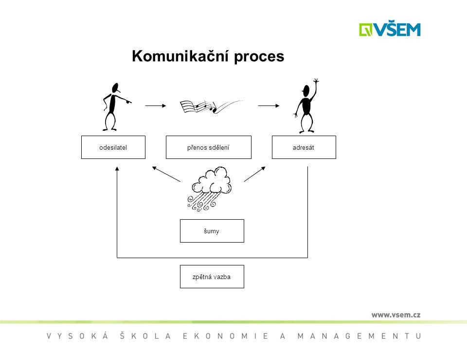 Komunikační proces odesilatel přenos sdělení adresát zpětná vazba šumy