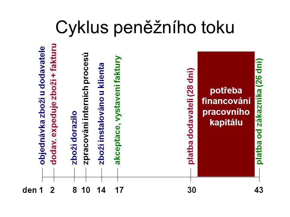 potřeba financování pracovního kapitálu