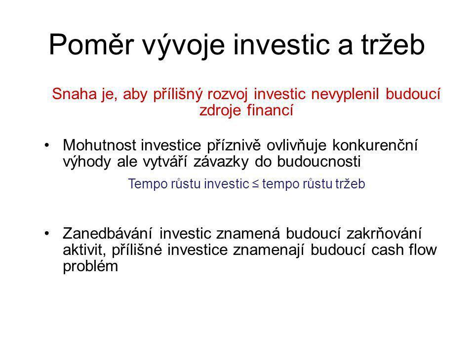 Poměr vývoje investic a tržeb