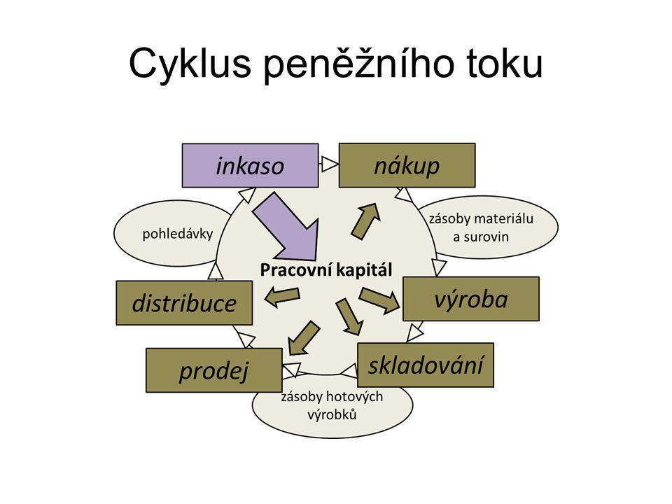 Cyklus peněžního toku