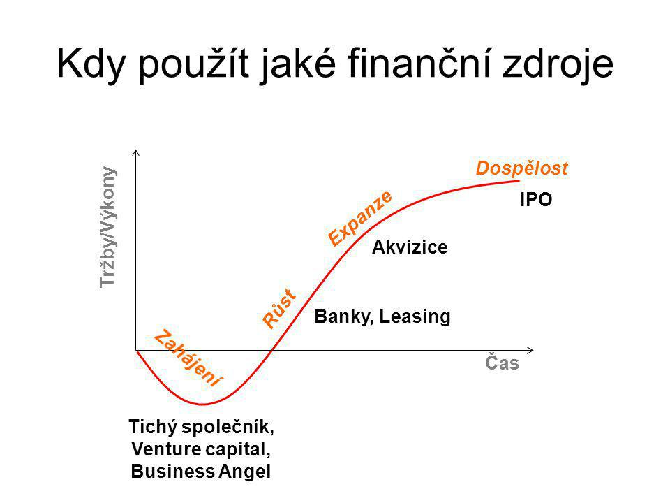 Tichý společník, Venture capital,
