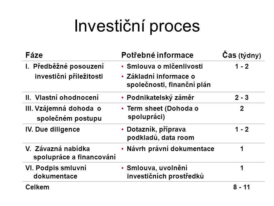 Investiční proces Fáze Potřebné informace Čas (týdny)