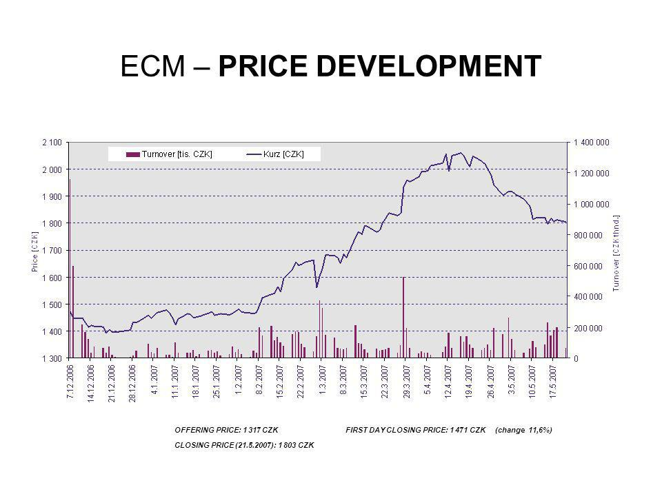 ECM – PRICE DEVELOPMENT
