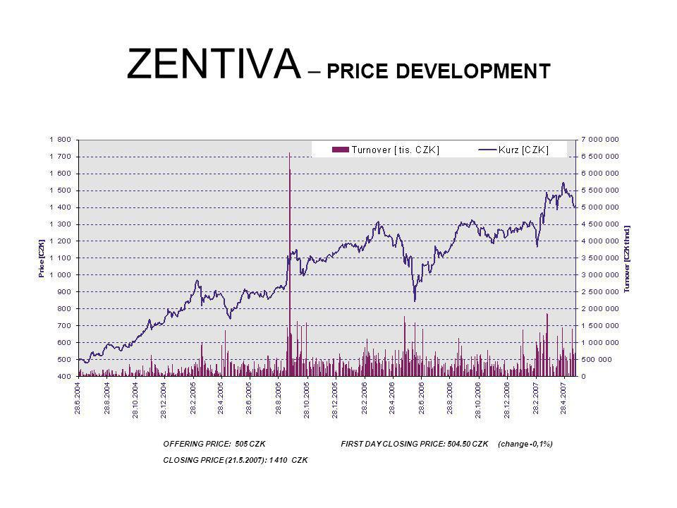 ZENTIVA – PRICE DEVELOPMENT