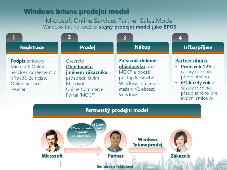 Windows Intune prodejní model