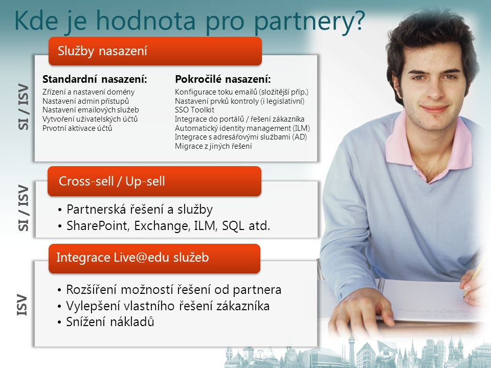 Kde je hodnota pro partnery
