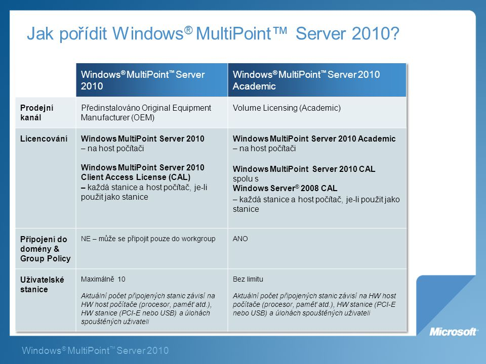Jak pořídit Windows® MultiPoint™ Server 2010