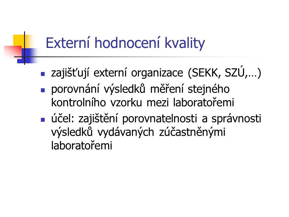 Externí hodnocení kvality