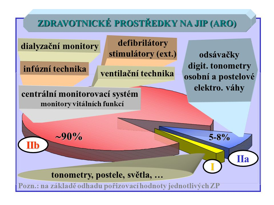 90% IIb IIa I ZDRAVOTNICKÉ PROSTŘEDKY NA JIP (ARO) defibrilátory