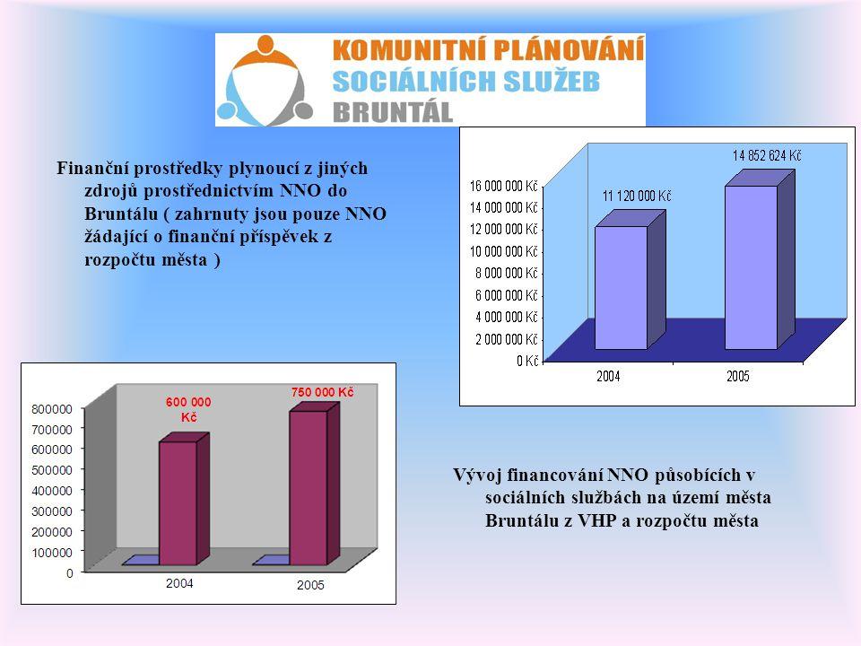 Finanční prostředky plynoucí z jiných zdrojů prostřednictvím NNO do Bruntálu ( zahrnuty jsou pouze NNO žádající o finanční příspěvek z rozpočtu města )