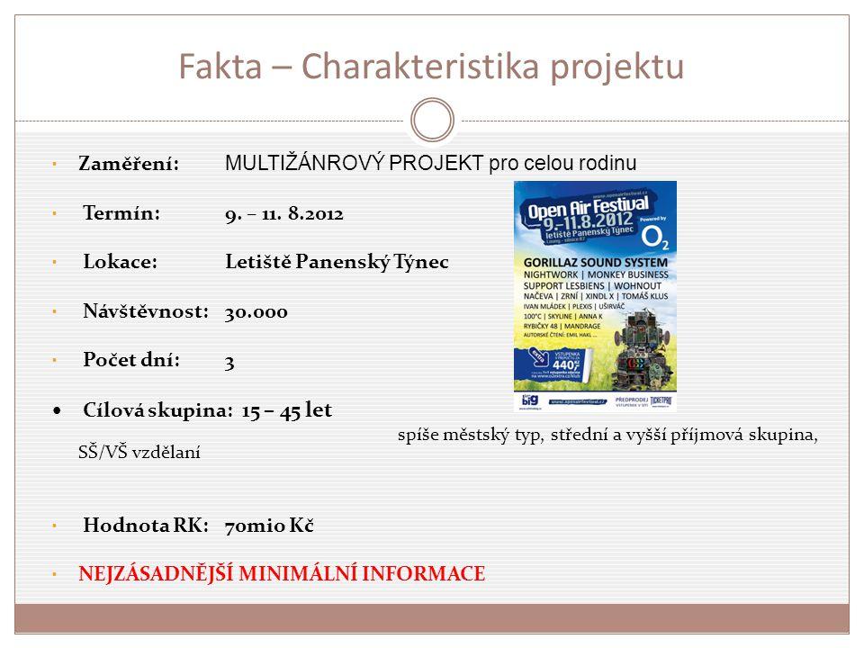 Fakta – Charakteristika projektu