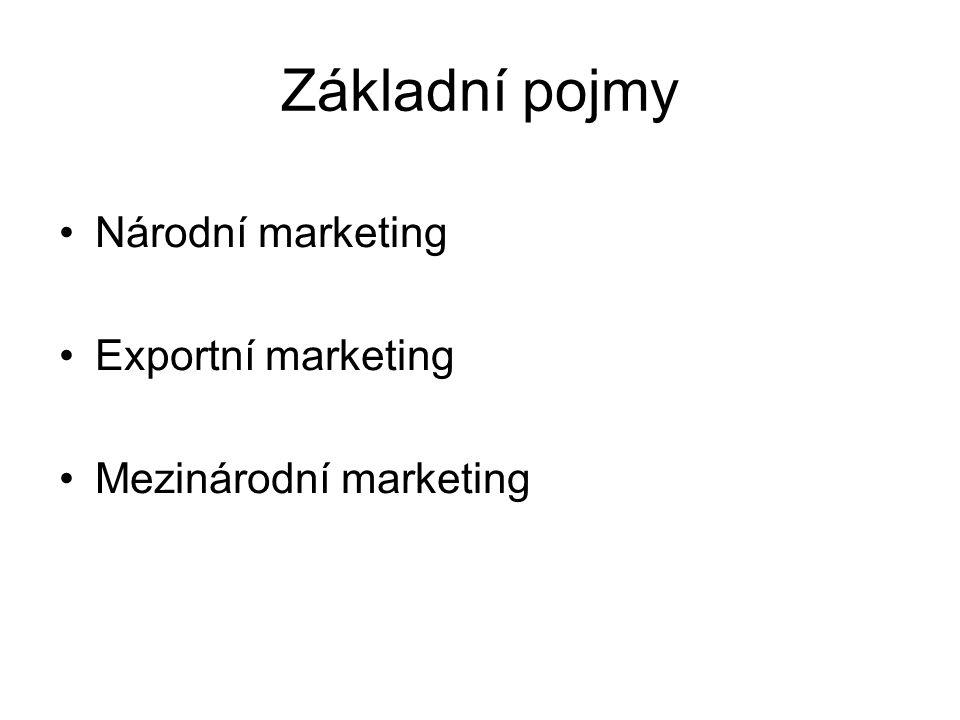 Základní pojmy Národní marketing Exportní marketing