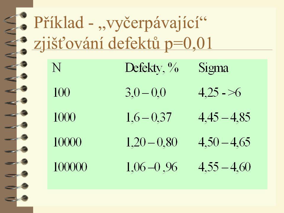 """Příklad - """"vyčerpávající zjišťování defektů p=0,01"""