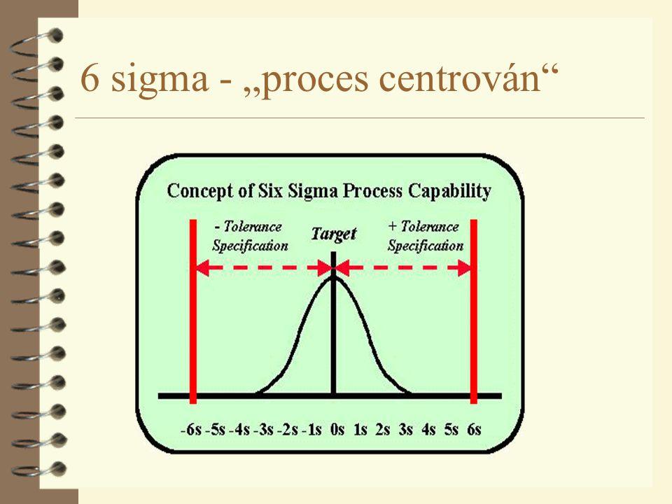 """6 sigma - """"proces centrován"""