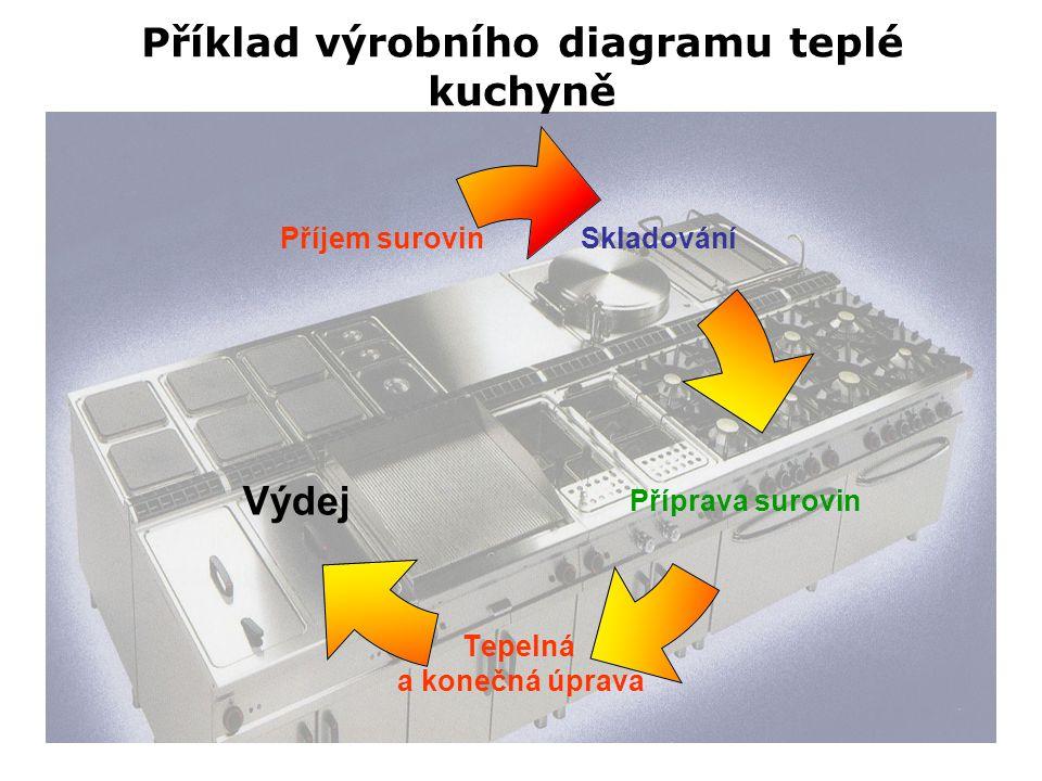Příklad výrobního diagramu teplé kuchyně