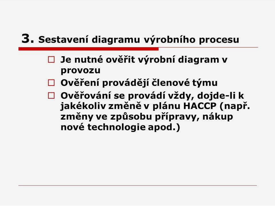 3. Sestavení diagramu výrobního procesu