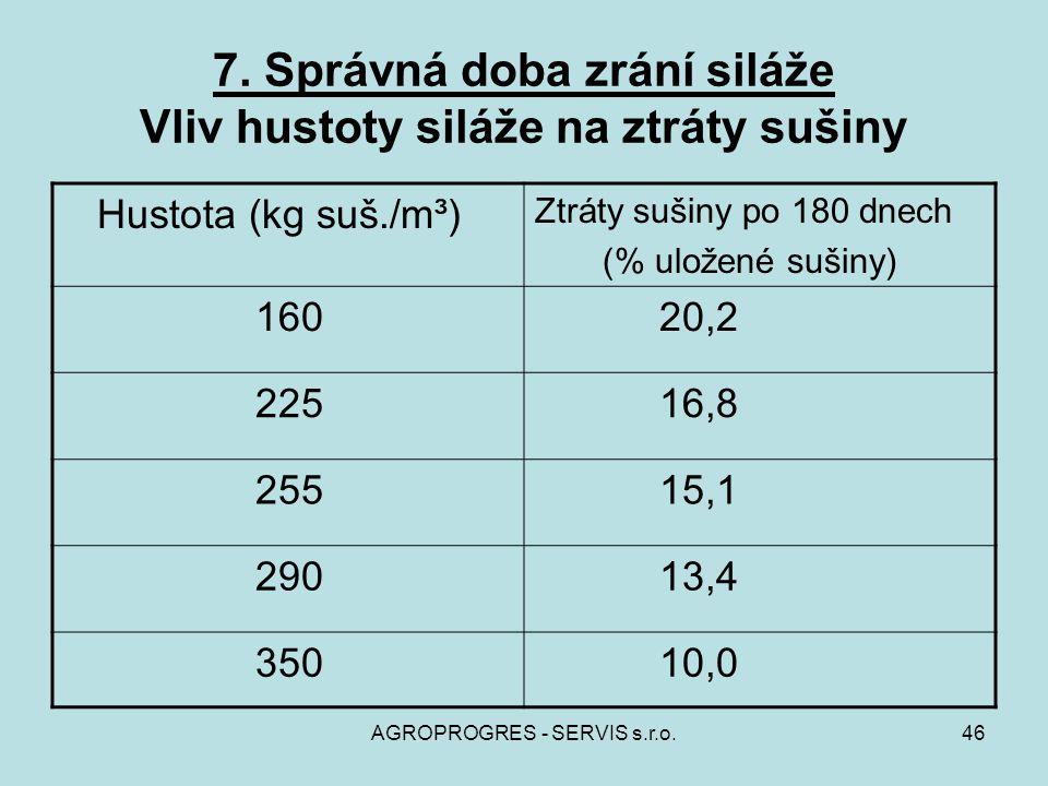 7. Správná doba zrání siláže Vliv hustoty siláže na ztráty sušiny