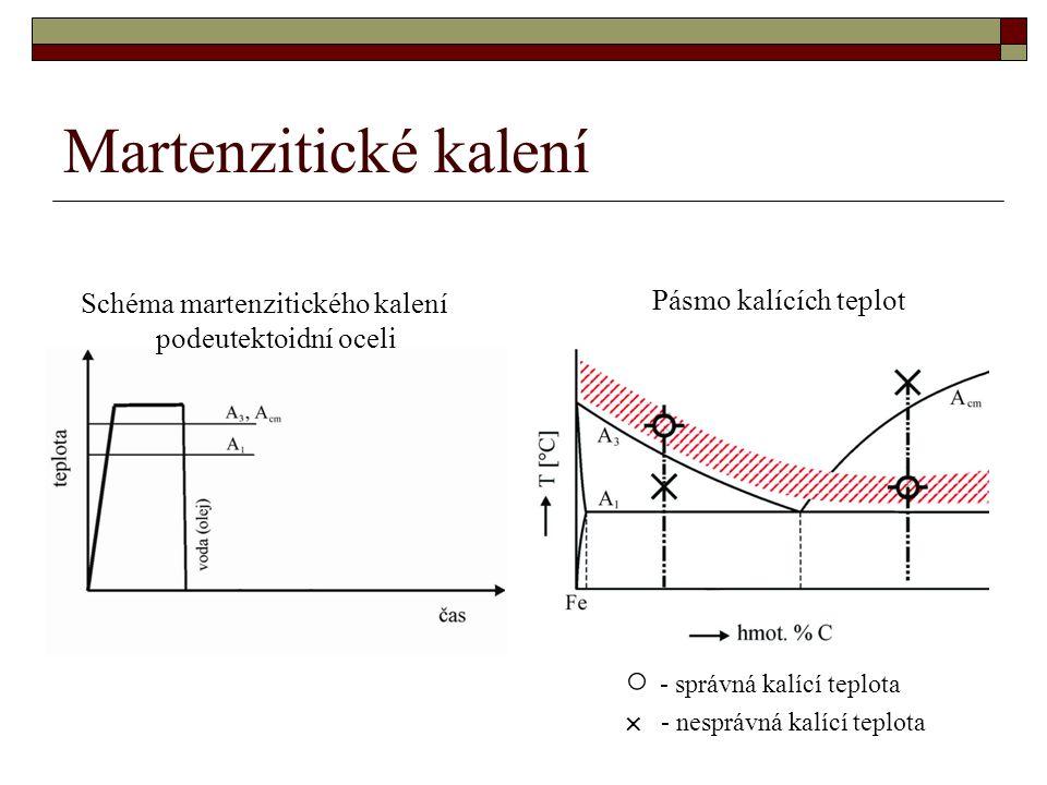 Martenzitické kalení ○ - správná kalící teplota