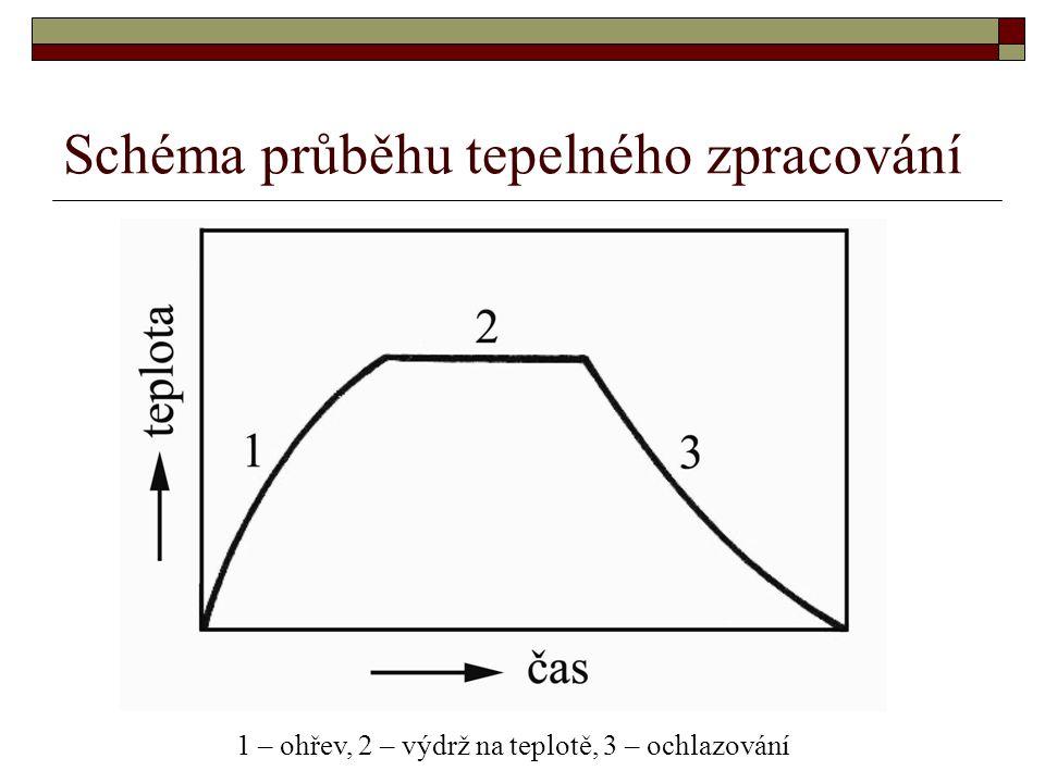 Schéma průběhu tepelného zpracování